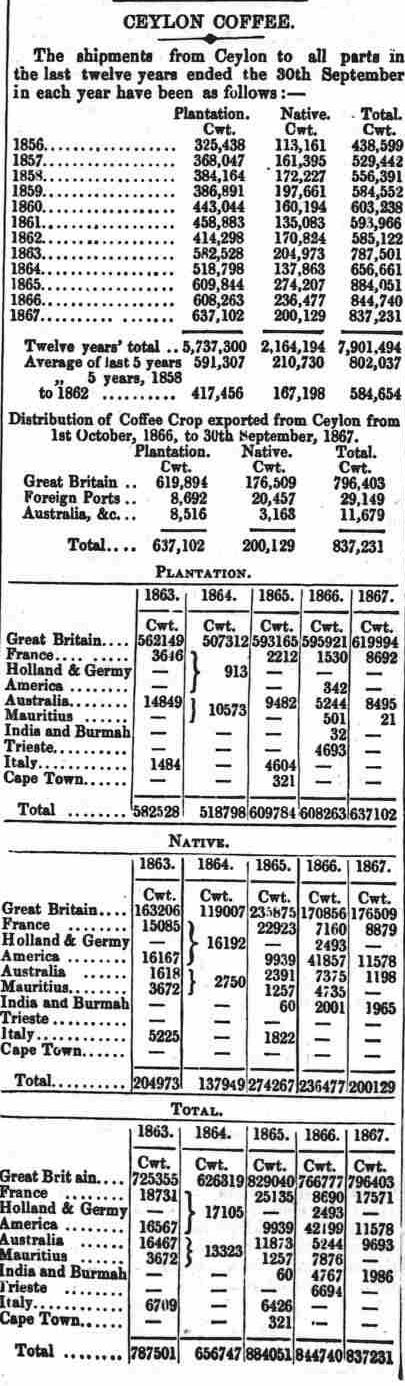 32.Ceylon Coffee - Shipment data from 1856 to 1867