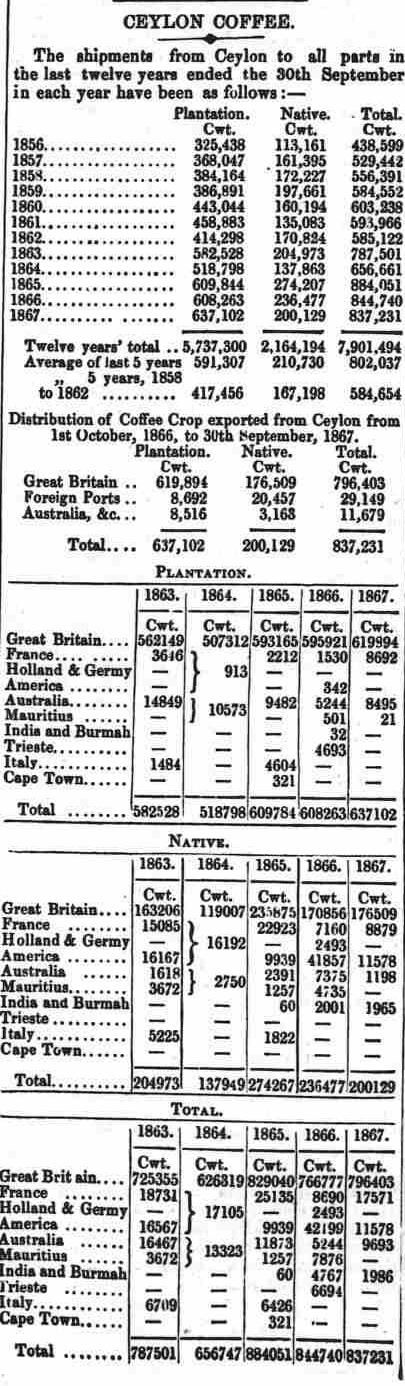 32.Ceylon Coffee - Shipment data from 1856 to 1867